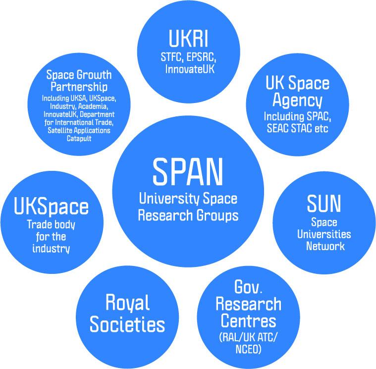 SPAN Key Stakeholder Diagram