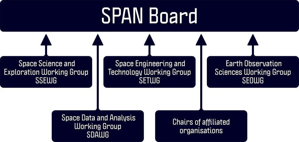 SPAN Structure Diagram